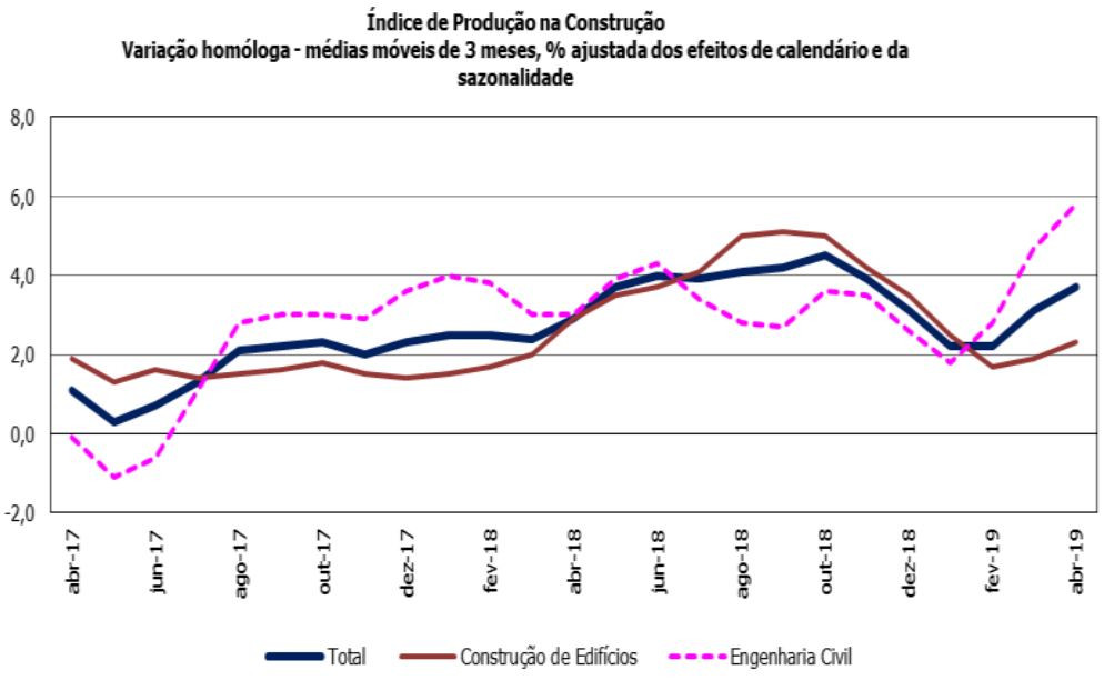 Construction in Portugal has the highest increase in five months